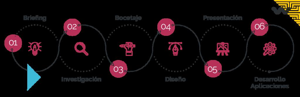 #05. Descubre los 6 pasos para el diseño de un logotipo